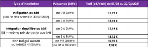 groupe-allosun-tarif-vente-electricite-photovoltaique-deuxieme-trimestre-2021